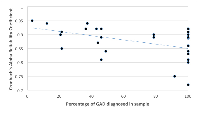 Figure 1. Bivarate correlation between reliability coefficients and percentage of GAD diagnosed in sample ( r (31) = -.40, p = .021).