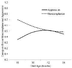 Chart: Caregivers report