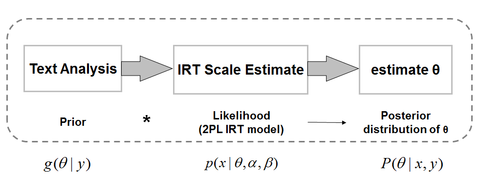 Figure 1. A Bayesian framework that combines textual analysis and IRT scale estimates.