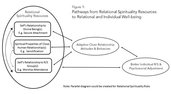 Pathways from Relational Spirituality Resources to Relational and Individual Well-being